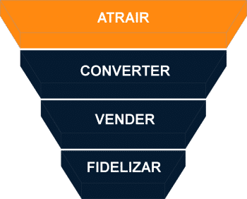 FUNIL ATRAIR INBOUND MARKETING
