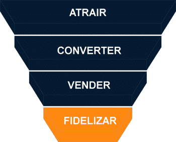 FUNIL FIDELIZAR INBOUND MARKETING