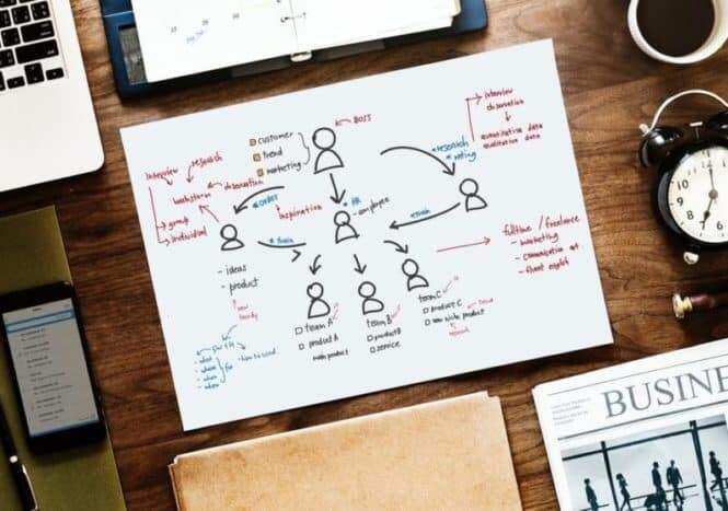 Planejamento de conteúdo e seu papel no inbound marketing de resultados